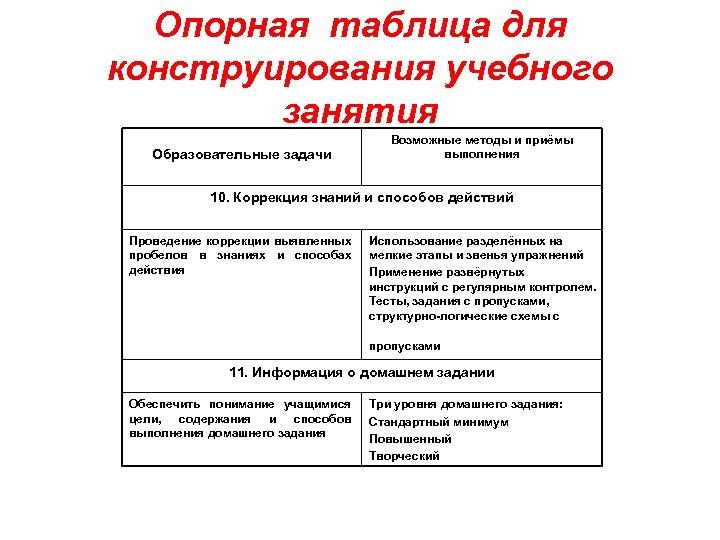 Опорная таблица для конструирования учебного занятия Образовательные задачи Возможные методы и приёмы выполнения 10.