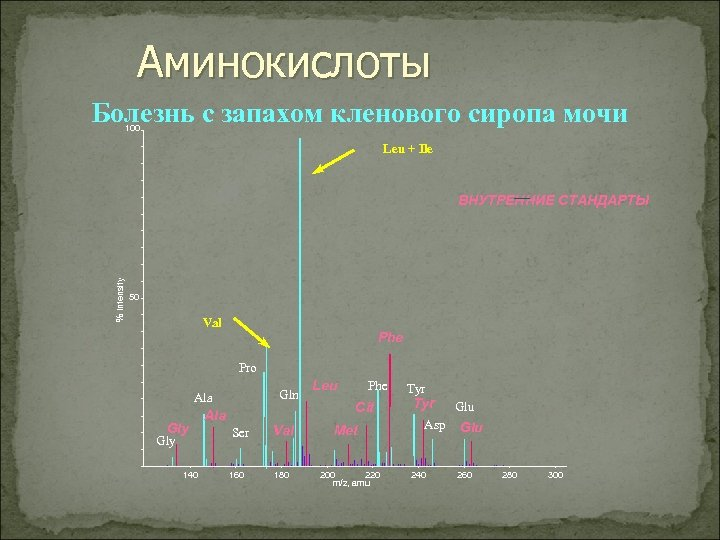 Аминокислоты Болезнь с запахом кленового сиропа мочи 100 Leu + Ile % Intensity ВНУТРЕННИЕ