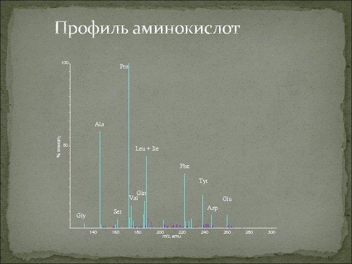 Профиль аминокислот 100 Pro % Intensity Ala 50 Leu + Ile Phe Tyr Gln