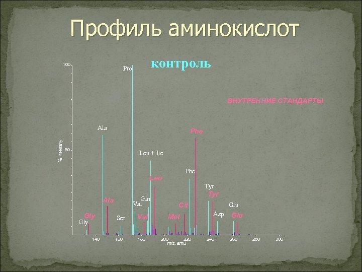 Профиль аминокислот 100 контроль Pro ВНУТРЕННИЕ СТАНДАРТЫ % Intensity Ala Phe 50 Leu +
