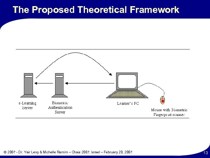 The Proposed Theoretical Framework 2007 - Dr. Yair Levy & Michelle Ramim – Chais