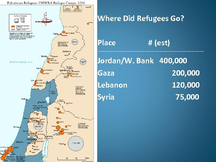 Where Did Refugees Go? Place # (est) ------------------------------------------ Jordan/W. Bank 400, 000 Gaza 200,