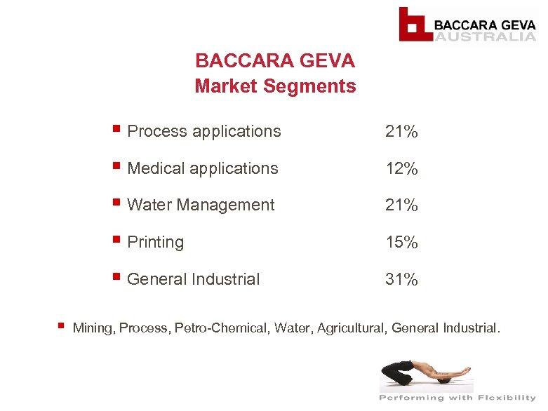 BACCARA GEVA Market Segments § Process applications § Medical applications 12% § Water Management