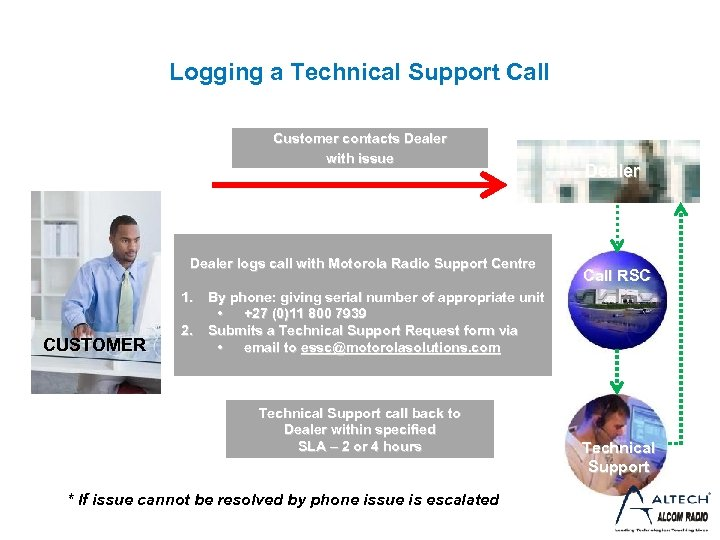 Logging a Technical Support Call Customer contacts Dealer with issue Dealer logs call with