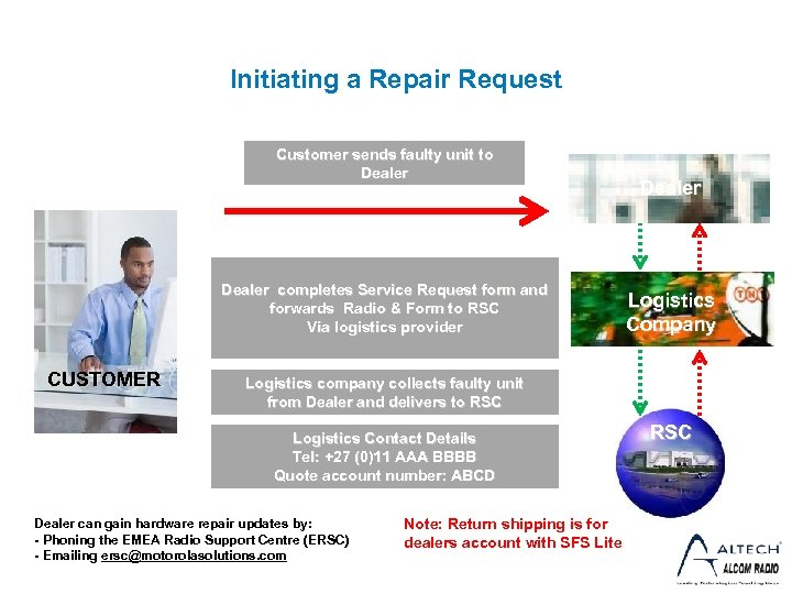 Initiating a Repair Request Customer sends faulty unit to Dealer completes Service Request form
