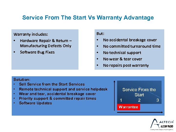 Service From The Start Vs Warranty Advantage Warranty includes: • Hardware Repair & Return