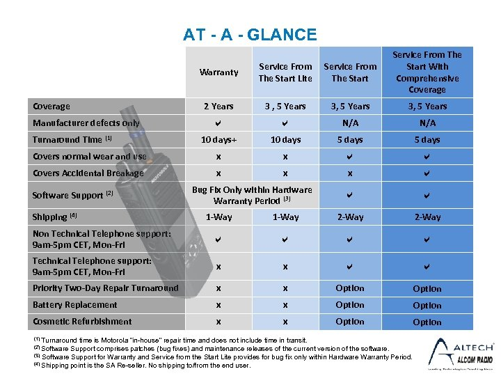 AT - A - GLANCE Warranty Service From The Start Lite Service From The