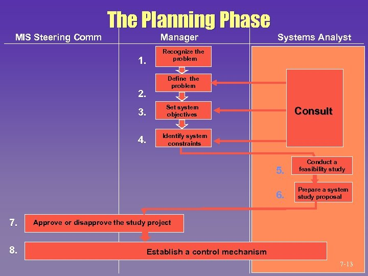 MIS Steering Comm The Planning Phase Manager 1. 2. 3. 4. Systems Analyst Recognize