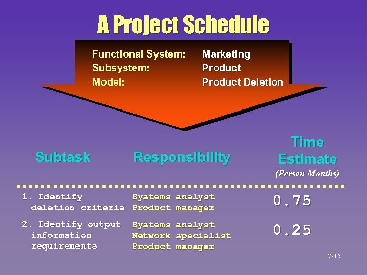 A Project Schedule Functional System: Subsystem: Model: Subtask Marketing Product Deletion Responsibility Time Estimate