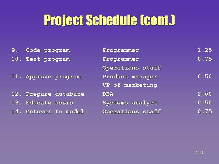 Project Schedule (cont. ) 9. Code program 10. Test program 11. Approve program 12.