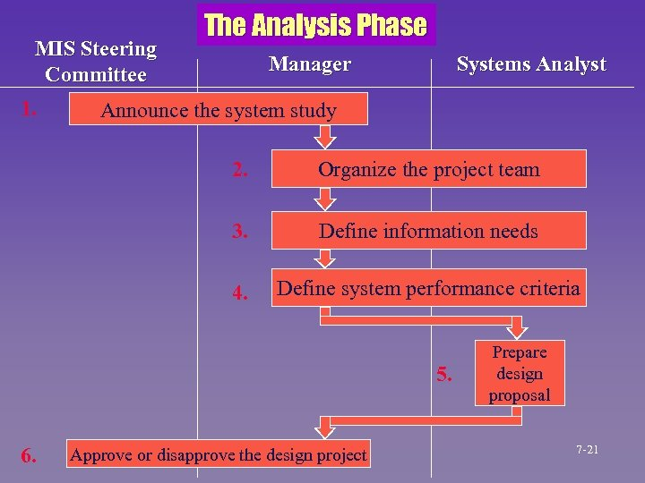 MIS Steering Committee 1. The Analysis Phase Manager Systems Analyst Announce the system study