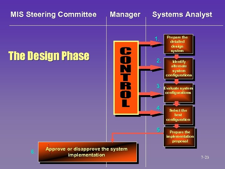 MIS Steering Committee Manager Systems Analyst 1. The Design Phase 2. 3. 4. 5.