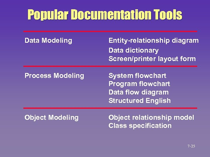 Popular Documentation Tools Data Modeling Entity-relationship diagram Data dictionary Screen/printer layout form Process Modeling