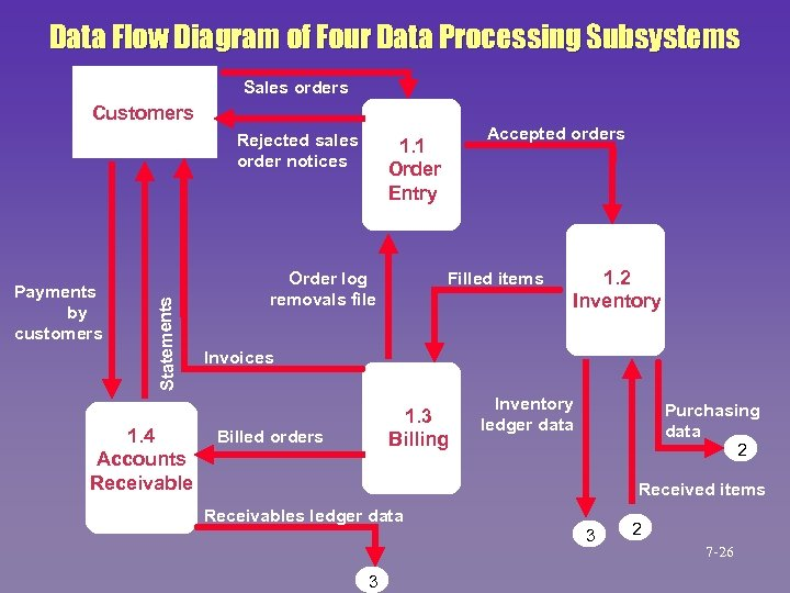 Data Flow Diagram of Four Data Processing Subsystems Sales orders Customers Payments by customers