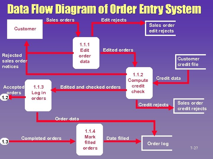 Data Flow Diagram of Order Entry System Edit rejects Sales order edit rejects Customer