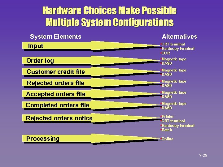 Hardware Choices Make Possible Multiple System Configurations System Elements Input Order log Customer credit