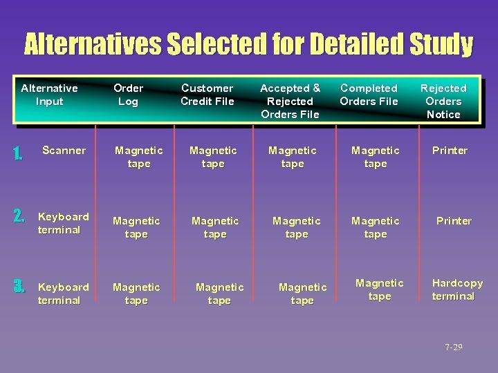 Alternatives Selected for Detailed Study Alternative Input Order Log Customer Credit File 1. Scanner