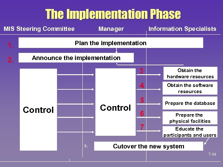 The Implementation Phase MIS Steering Committee Information Specialists Plan the implementation 1. 2. Manager