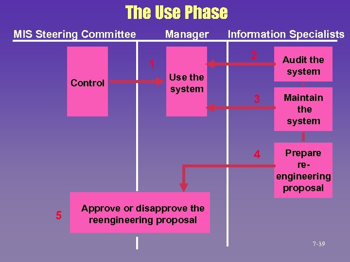 The Use Phase MIS Steering Committee Manager 2 1 Control Information Specialists Use the