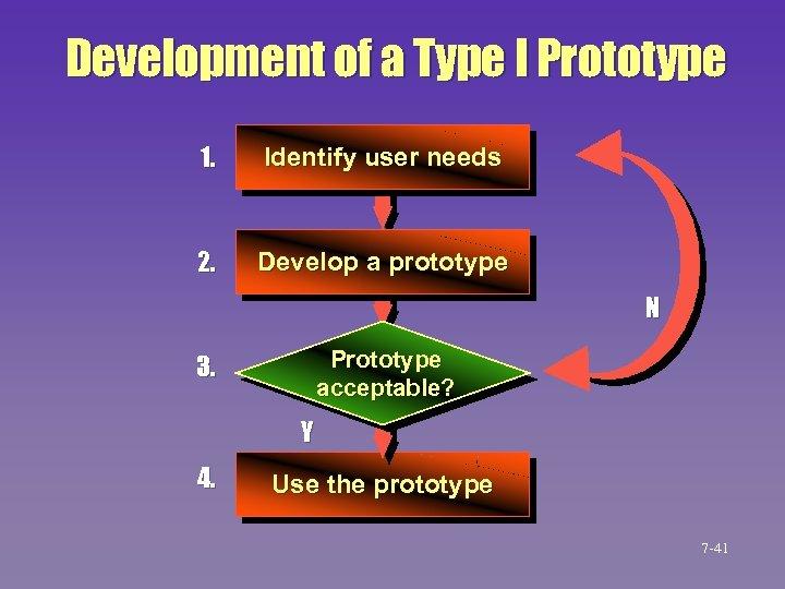 Development of a Type I Prototype 1. Identify user needs 2. Develop a prototype
