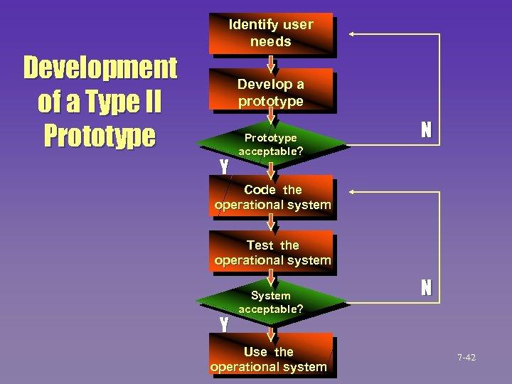 Identify user needs Development of a Type II Prototype Develop a prototype Y Prototype