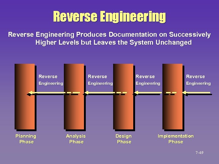 Reverse Engineering Produces Documentation on Successively Higher Levels but Leaves the System Unchanged Reverse