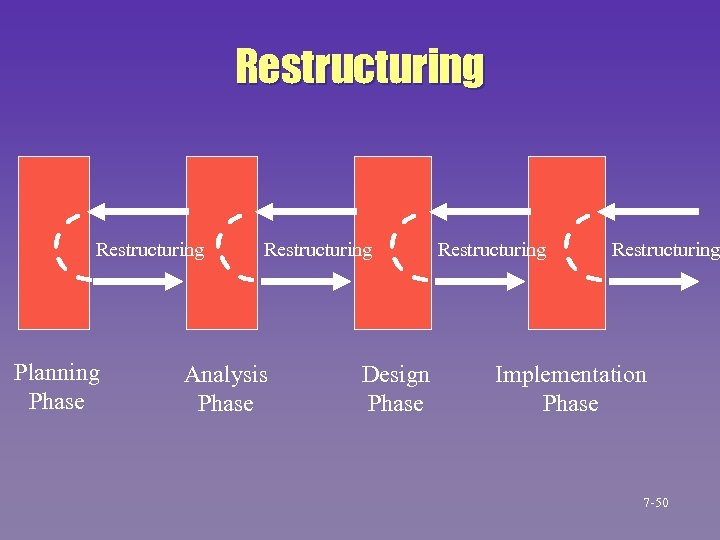 Restructuring Planning Phase Restructuring Analysis Phase Design Phase Restructuring Implementation Phase 7 -50