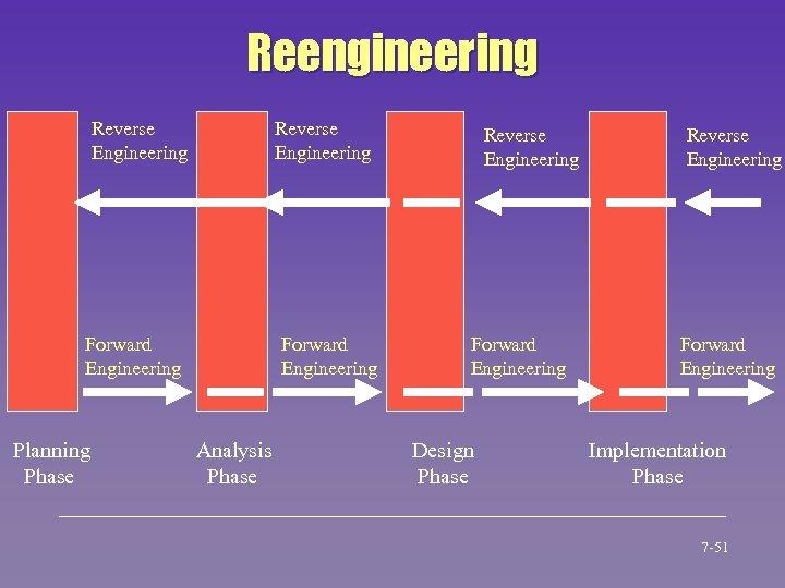 Reengineering Reverse Engineering Forward Engineering Planning Phase Forward Engineering Analysis Phase Reverse Engineering Forward