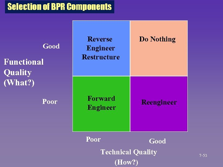 Selection of BPR Components Good Functional Quality (What? ) Poor Reverse Engineer Restructure Do