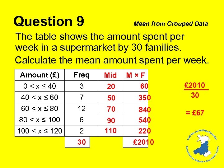 Question 9 Mean from Grouped Data The table shows the amount spent per week