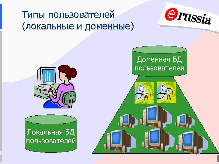Типы пользователей (локальные и доменные) Доменная БД пользователей Локальная БД пользователей