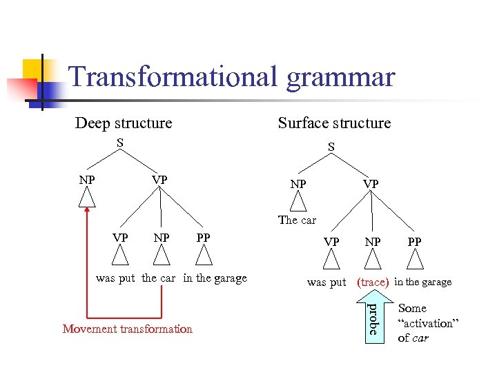 Transformational grammar Deep structure Surface structure S S NP VP The car VP NP