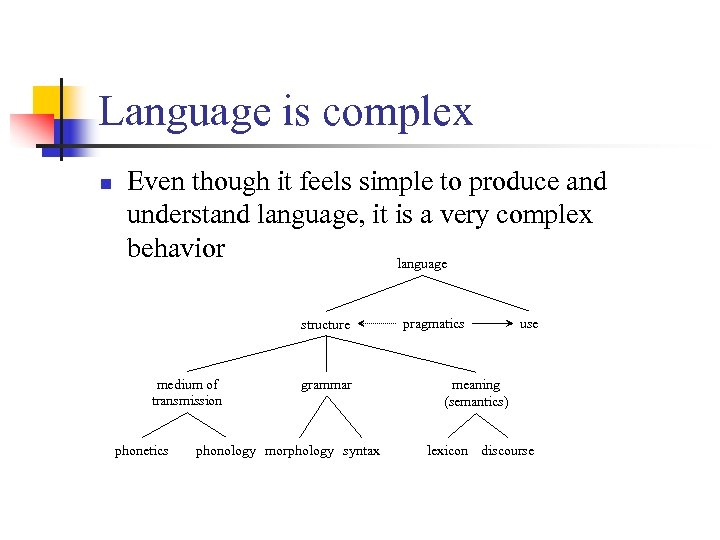 Language is complex n Even though it feels simple to produce and understand language,