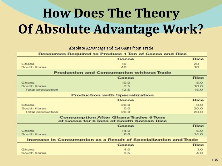 How Does Theory Of Absolute Advantage Work? Absolute Advantage and the Gains from Trade