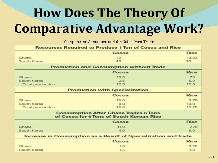 How Does Theory Of Comparative Advantage Work? Comparative Advantage and the Gains from Trade