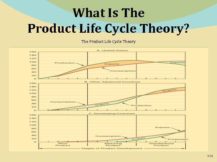 What Is The Product Life Cycle Theory? The Product Life Cycle Theory 5 -21