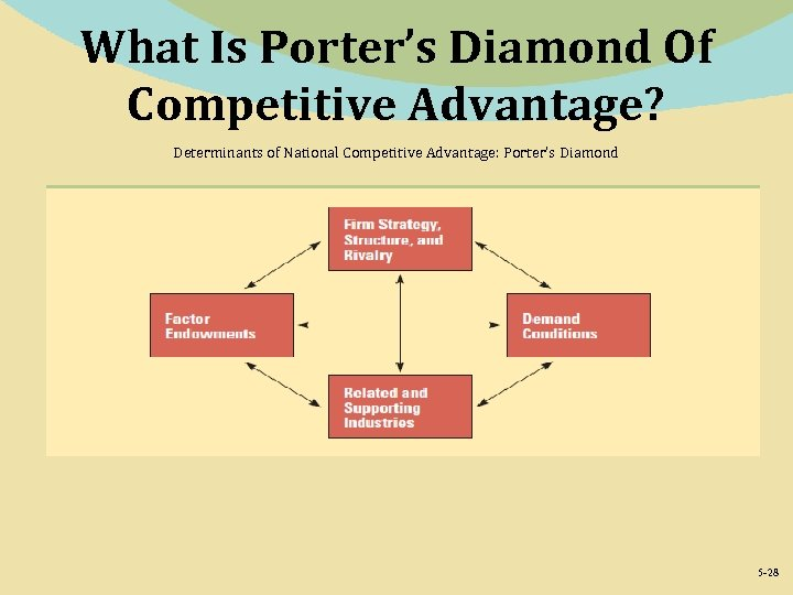 What Is Porter's Diamond Of Competitive Advantage? Determinants of National Competitive Advantage: Porter's Diamond