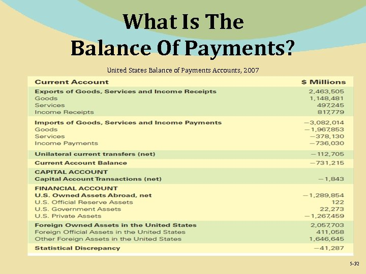 What Is The Balance Of Payments? United States Balance of Payments Accounts, 2007 5