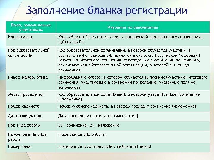Заполнение бланка регистрации Поля, заполняемые участником Указания по заполнению Код региона Код субъекта РФ