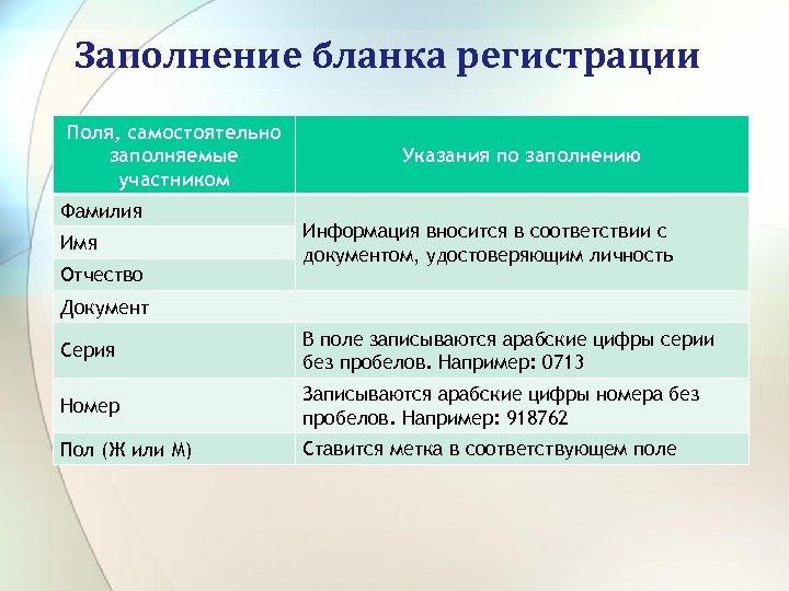 Заполнение бланка регистрации Поля, самостоятельно заполняемые участником Фамилия Имя Отчество Указания по заполнению Информация