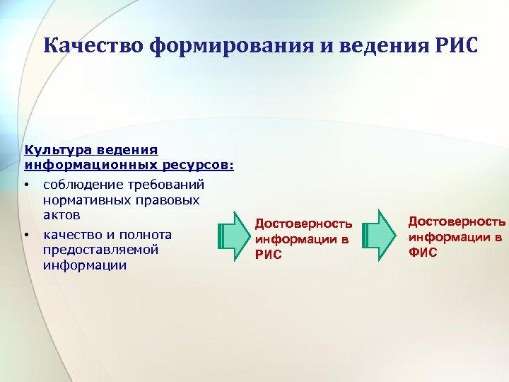 Качество формирования и ведения РИС Культура ведения информационных ресурсов: • • соблюдение требований нормативных