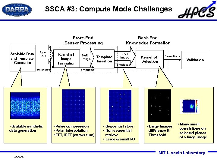 SSCA #3: Compute Mode Challenges Back-End Knowledge Formation Front-End Sensor Processing Scalable Data and