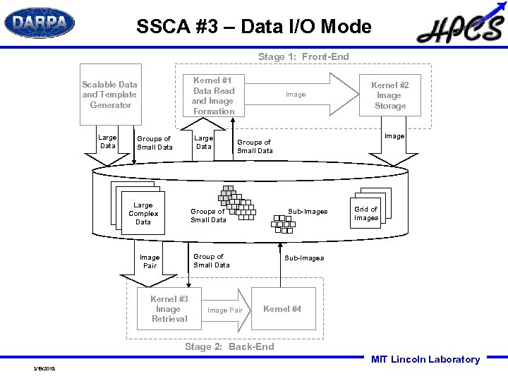 SSCA #3 – Data I/O Mode Stage 1: Front-End Kernel #1 Data Read and