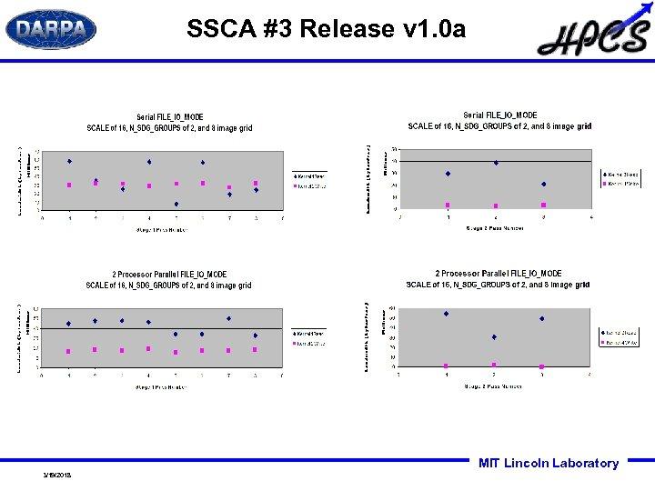 SSCA #3 Release v 1. 0 a MIT Lincoln Laboratory 3/19/2018