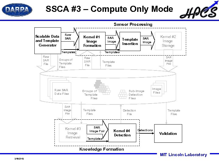 SSCA #3 – Compute Only Mode Sensor Processing Scalable Data and Template Generator Raw