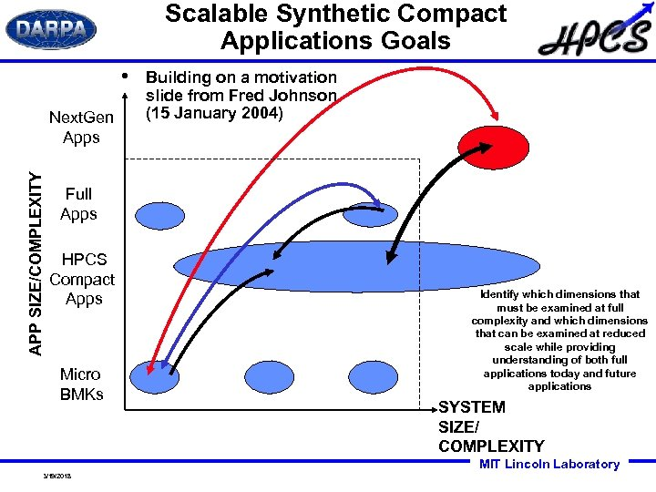 Scalable Synthetic Compact Applications Goals • APP SIZE/COMPLEXITY Next. Gen Apps Building on a
