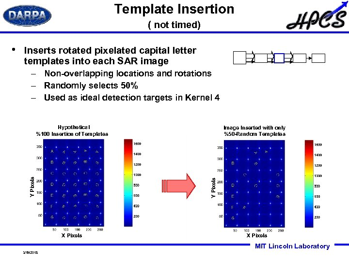 Template Insertion ( not timed) Inserts rotated pixelated capital letter templates into each SAR