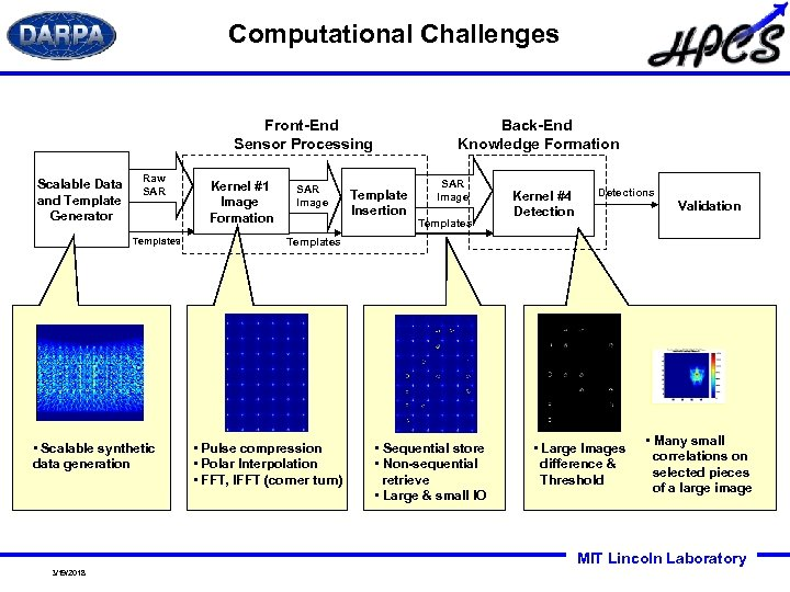 Computational Challenges Back-End Knowledge Formation Front-End Sensor Processing Scalable Data and Template Generator Raw