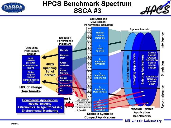 HPCS Benchmark Spectrum SSCA #3 MIT Lincoln Laboratory 3/19/2018
