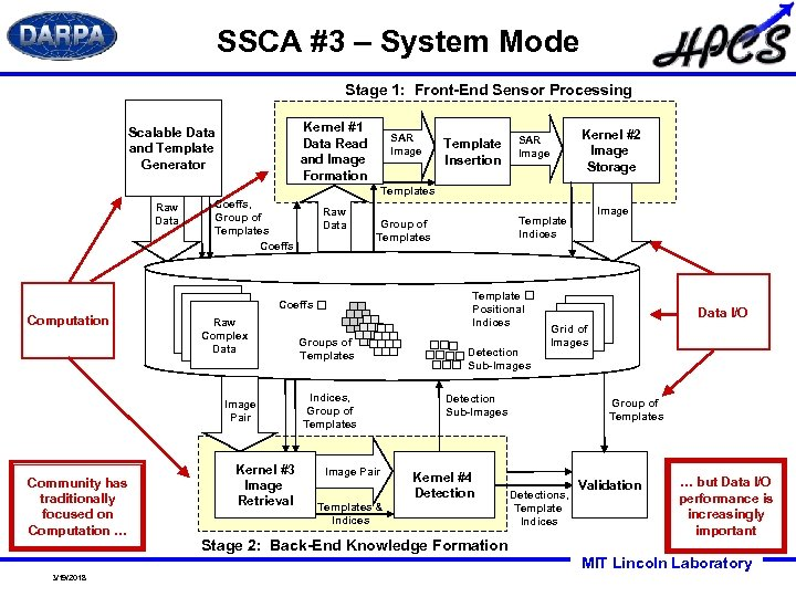 SSCA #3 – System Mode Stage 1: Front-End Sensor Processing Kernel #1 Data Read